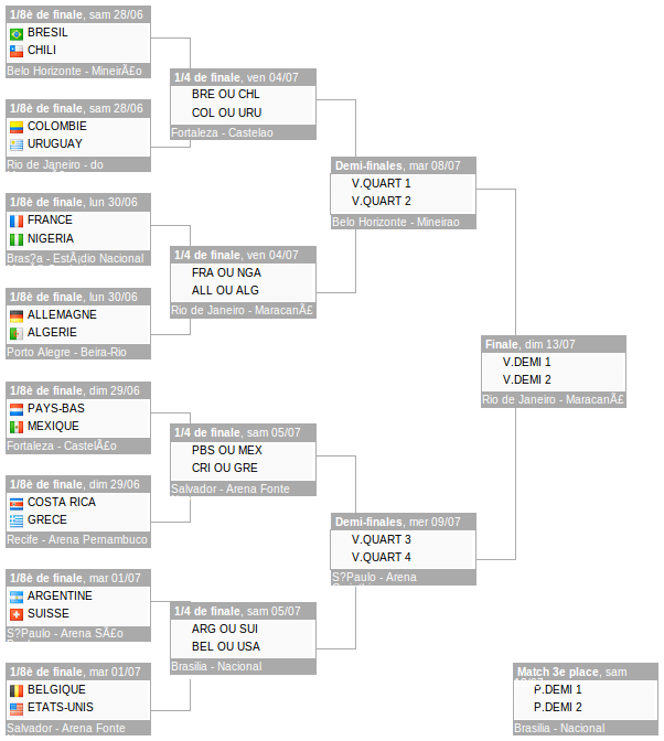 [CONCOURS] Pronostic Brazil 2014 1-8